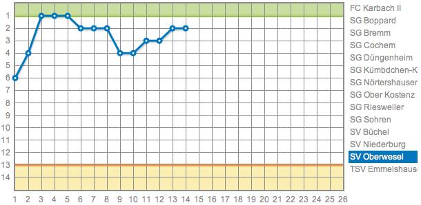 Der bisherige Saisonverlauf der Vesalia nach dem 14. Spieltag in der Kreisliga A