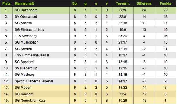 Die Tabelle der Kreisliga A vor dem Spiel gegen die Spvgg. Biebertal