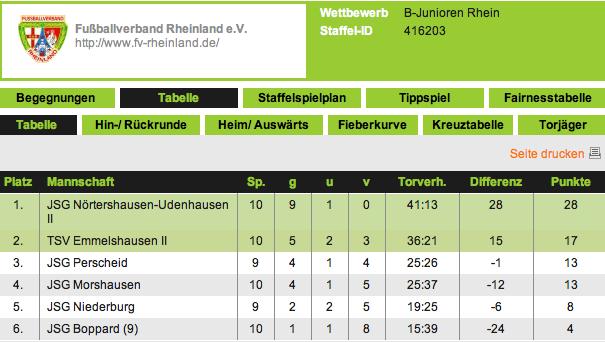 Die Tabelle der B-Junioren in der Kreisklasse Rhein