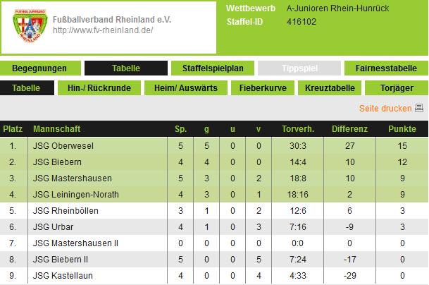 Die Tabelle der Kreisklasse Rhein/Hunsrück