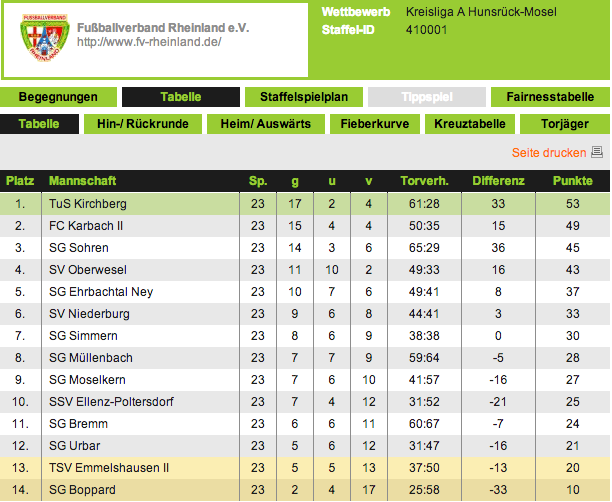 Tabelle_Kreisliga_A-23Spieltag