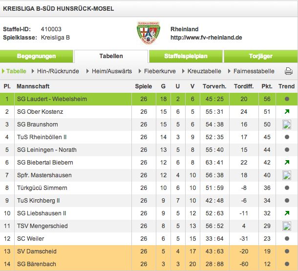 Abschlußtabelle Kreisliga B Hu/Mo Saison 2012/13