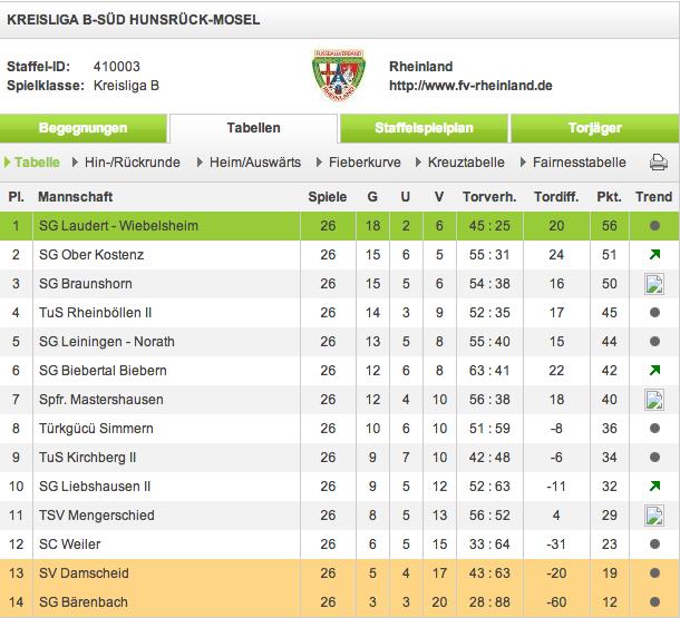 Kreisliga B Abschlußtabelle Saison 2012/13