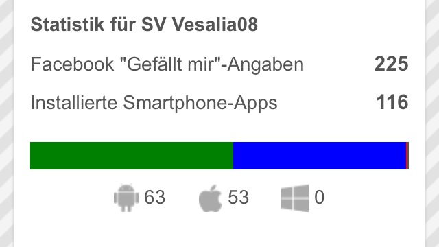 Smartphone-App-Statistik